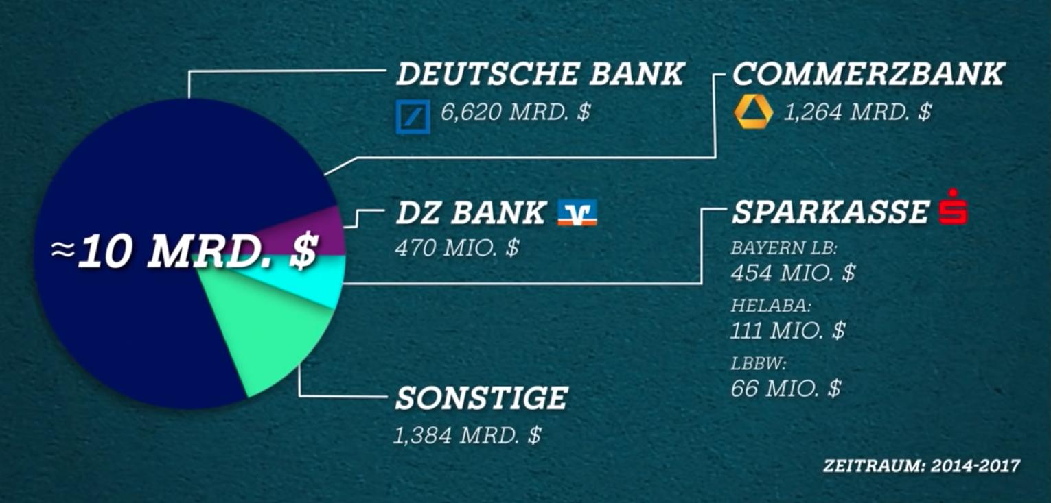, Falsche Nachhaltigkeit bei den Großbanken,
