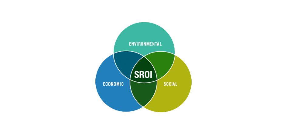 SROI – Social Return On Investment